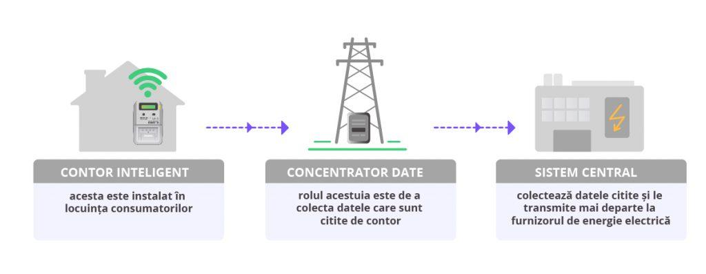Care-sunt-componentele-unui-sistem-de-masurare-inteligenta