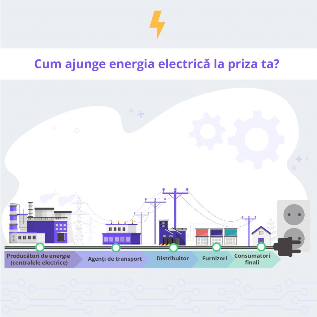 Cum ajunge energia electrica la priza consumatorului final - Despre Energie