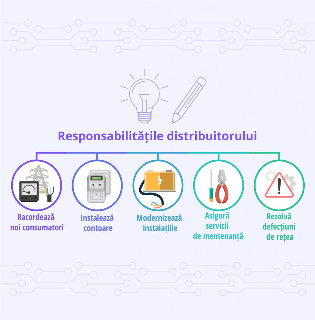 Responsabilitatile unui distribuitor de energie electrica - Despre Energie