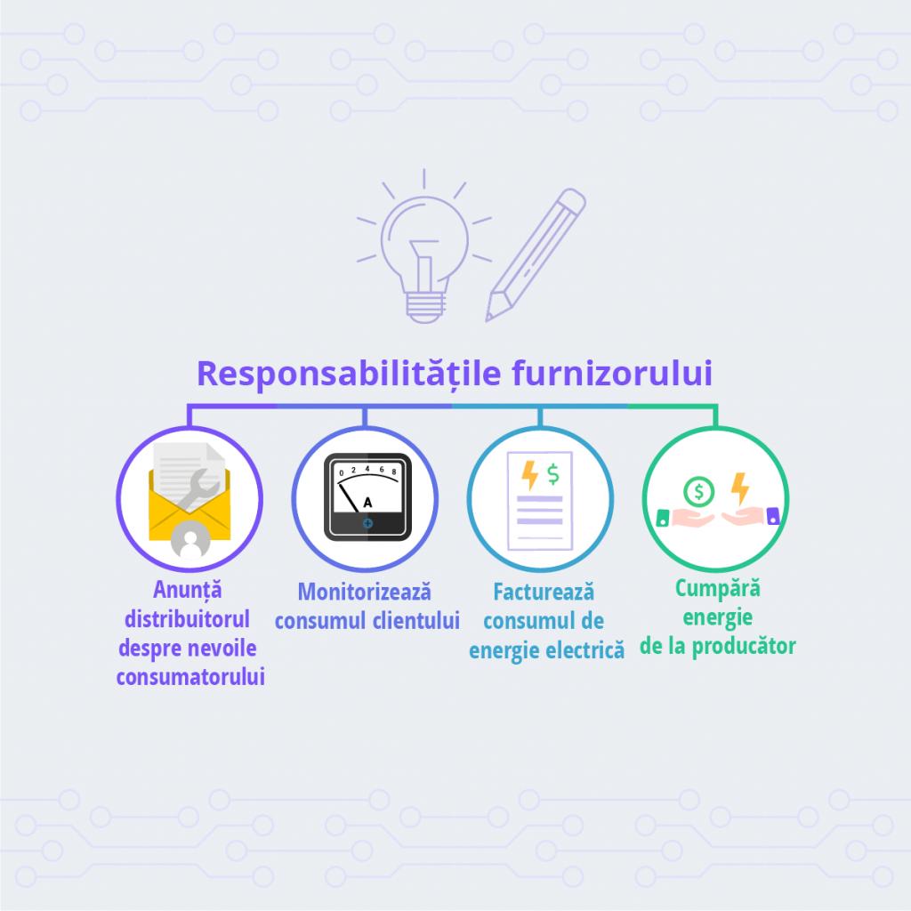 Care sunt responsabilitatile furnizorului de energie electrica - Despre Energie