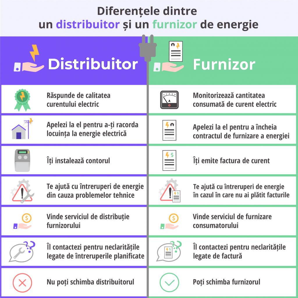 Care sunt diferentele intre distribuitorul si furnizorul de energie electrica - Despre Energie