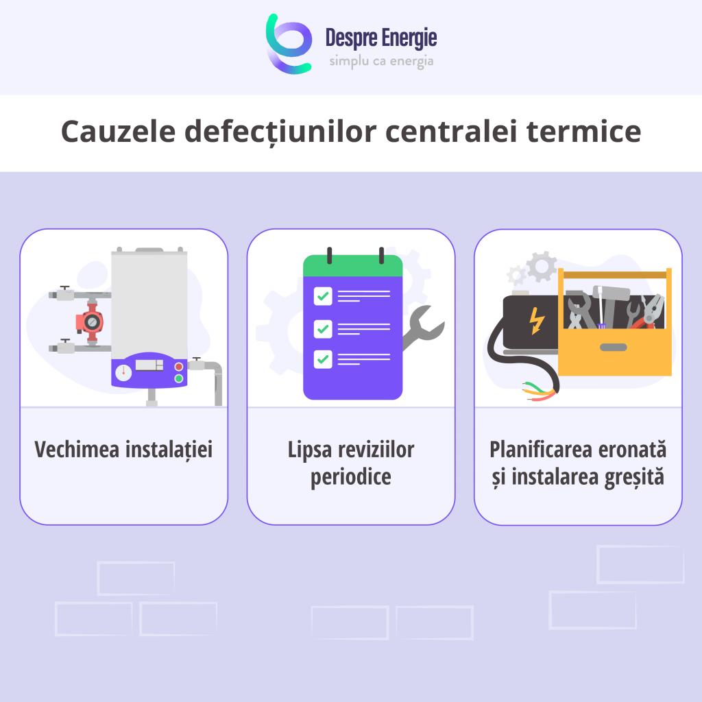 Care sunt cauzele defectiunilor unei centrale termice - Despre Energie