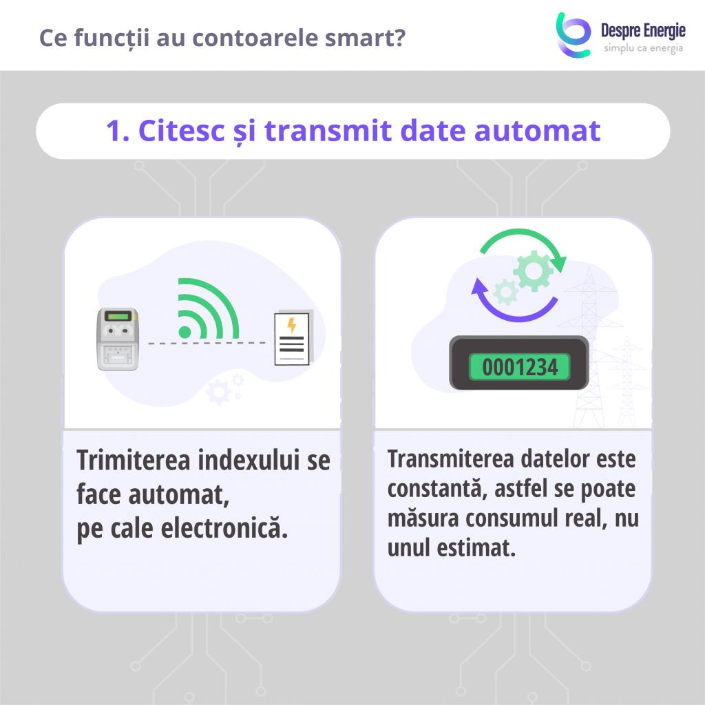 functiile-contorului-smart-automat