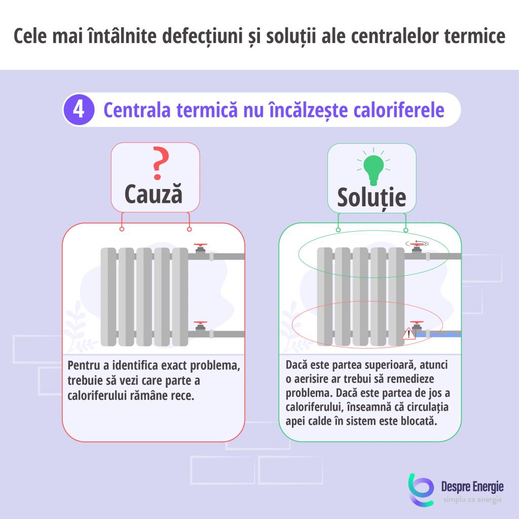 Cauza si solutia in cazul in care centrala termica nu incalzeste caloriferele - Despre Energie