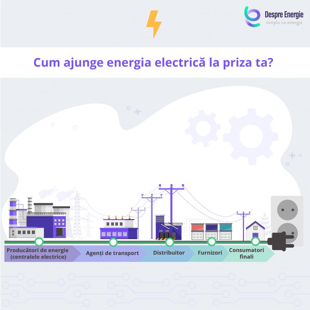 cum-ajunge-energia-electrica-la-priza-ta