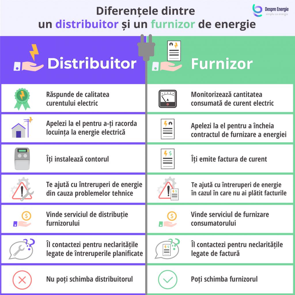 diferentele-dintre-distribuitorul-si-furnizorul-de-energie-electrica
